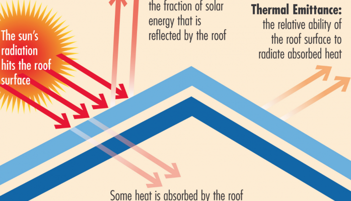 Tropical : Cool Roof Solutions